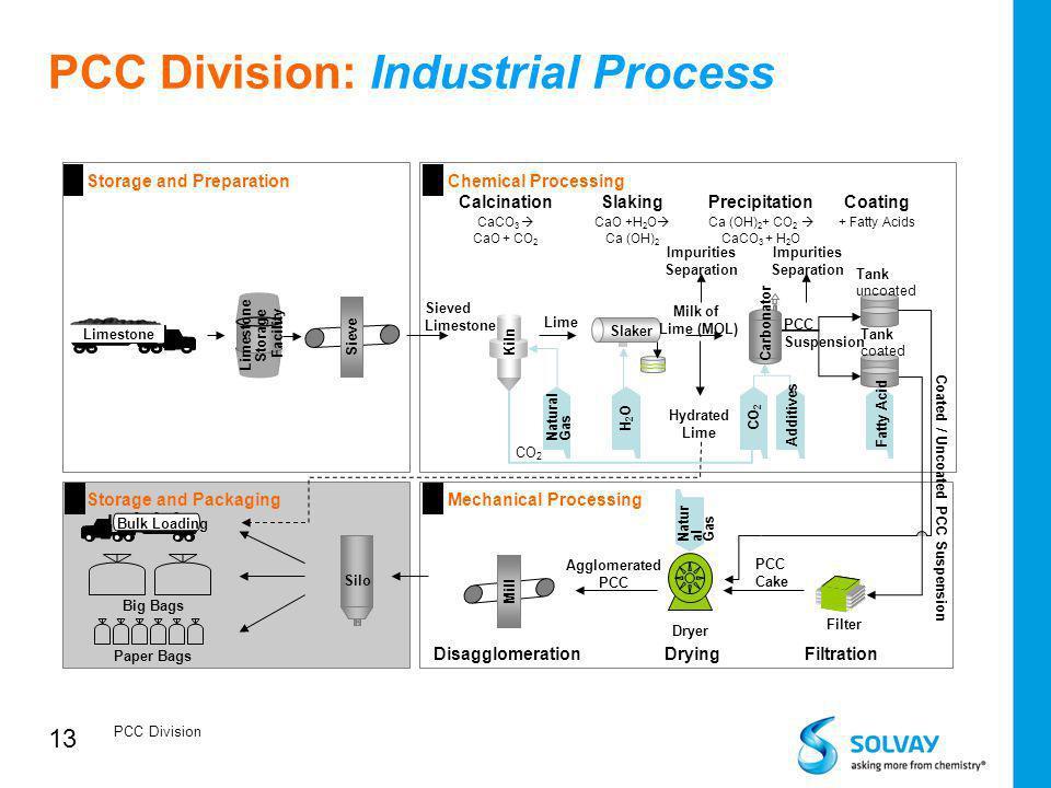 PCC Division: Industrial Process