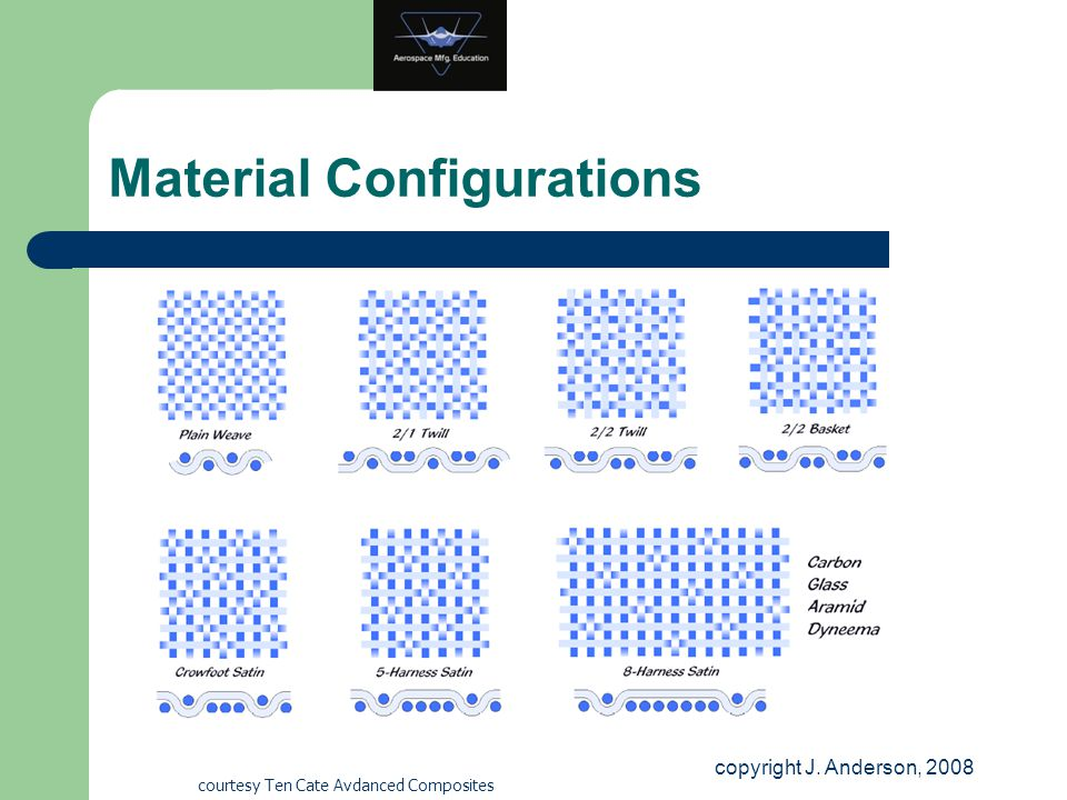 Material Configurations