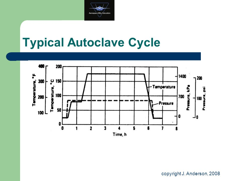Typical Autoclave Cycle