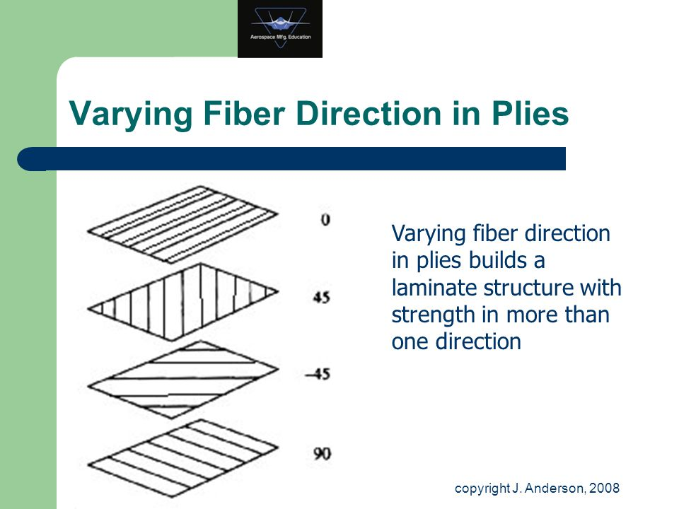 Varying Fiber Direction in Plies