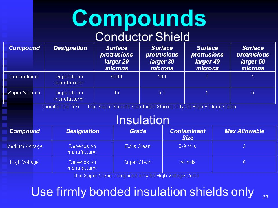 Use firmly bonded insulation shields only