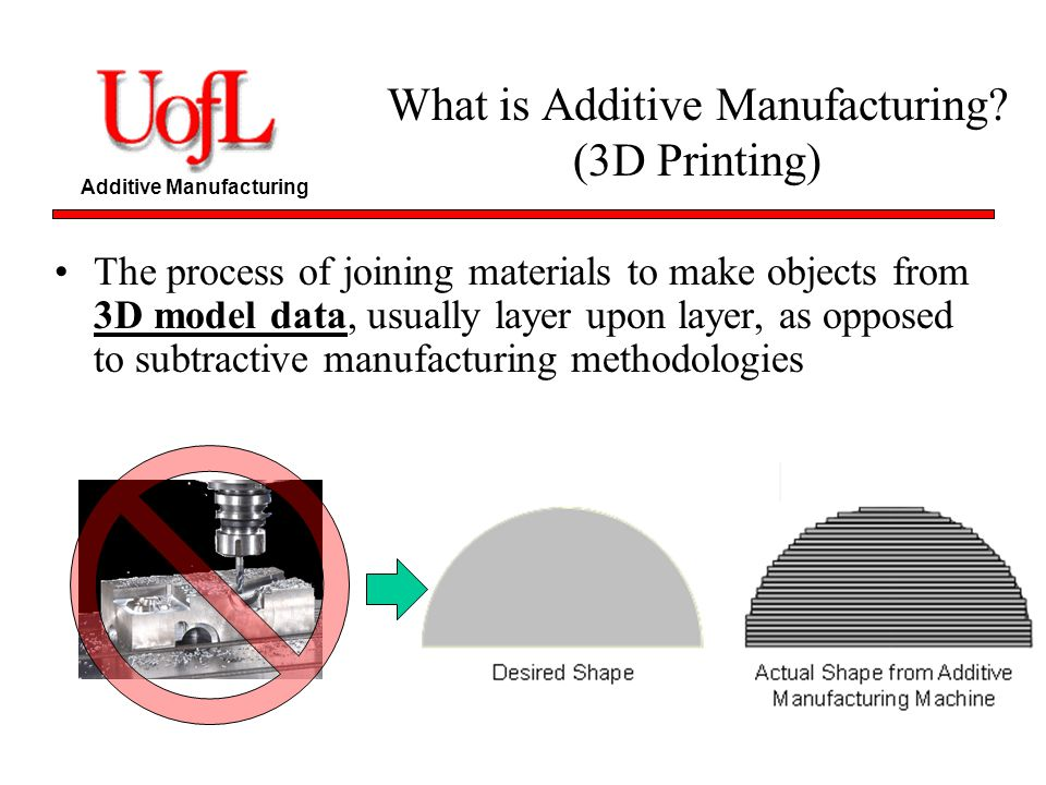 What is Additive Manufacturing (3D Printing)