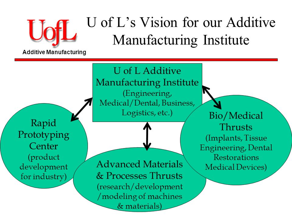 U of L's Vision for our Additive Manufacturing Institute