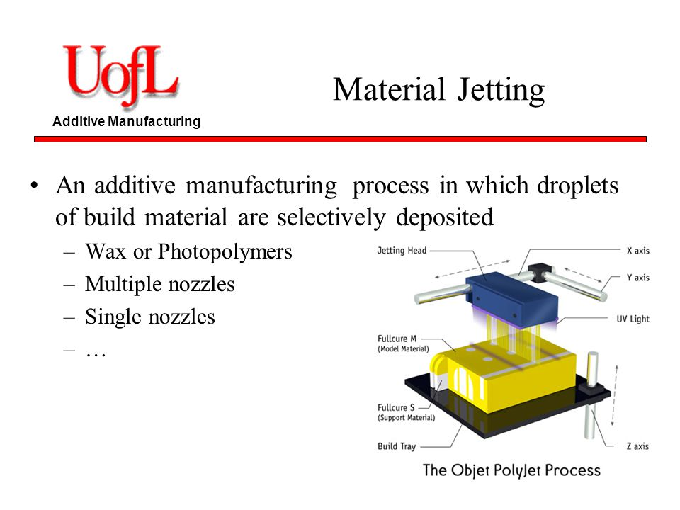 Material Jetting An additive manufacturing process in which droplets of build material are selectively deposited.