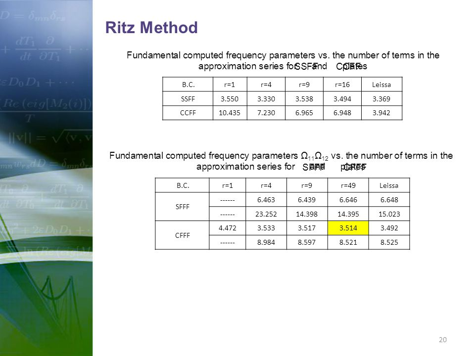 Ritz Method Fundamental computed frequency parameters vs. the number of terms in the approximation series for and plates.