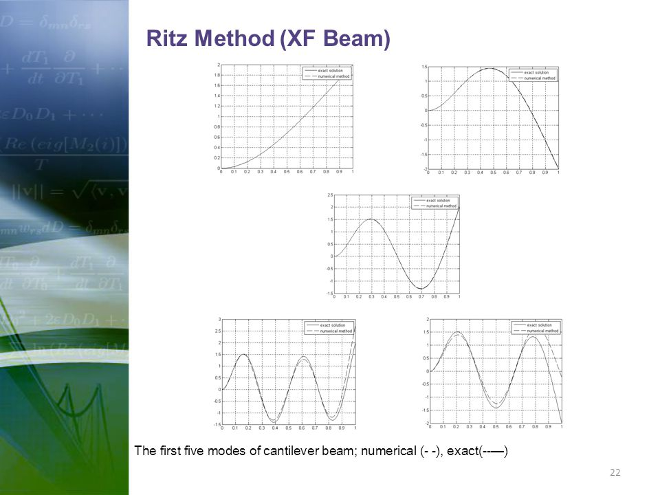 Ritz Method (XF Beam) The first five modes of cantilever beam; numerical (- -), exact(--—) 22