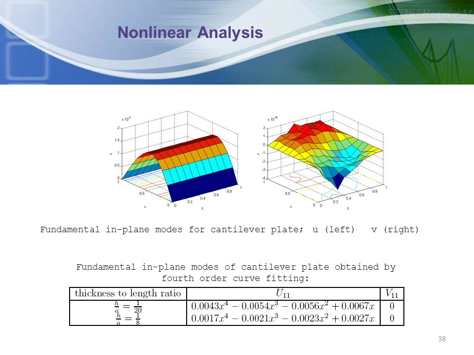 Nonlinear Analysis Fundamental in-plane modes for cantilever plate;