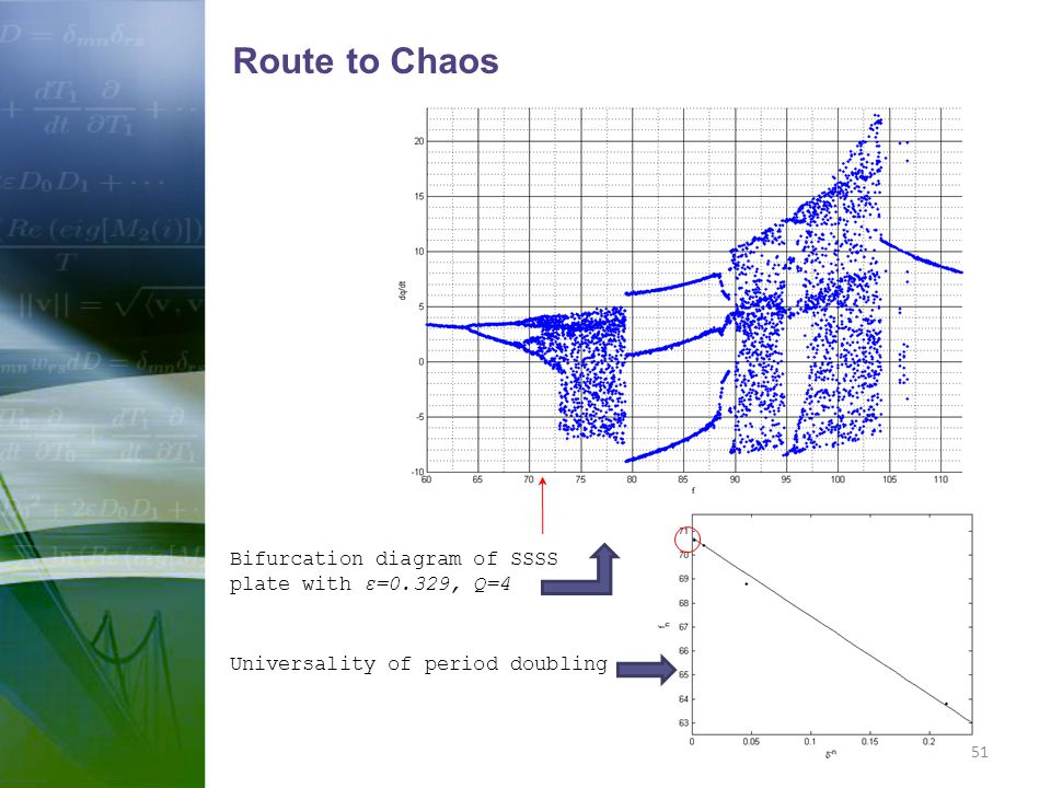 Route to Chaos Bifurcation diagram of SSSS plate with ε=0.329, Q=4
