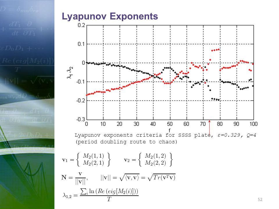 Lyapunov Exponents Lyapunov exponents criteria for SSSS plate, ε=0.329, Q=4 (period doubling route to chaos)