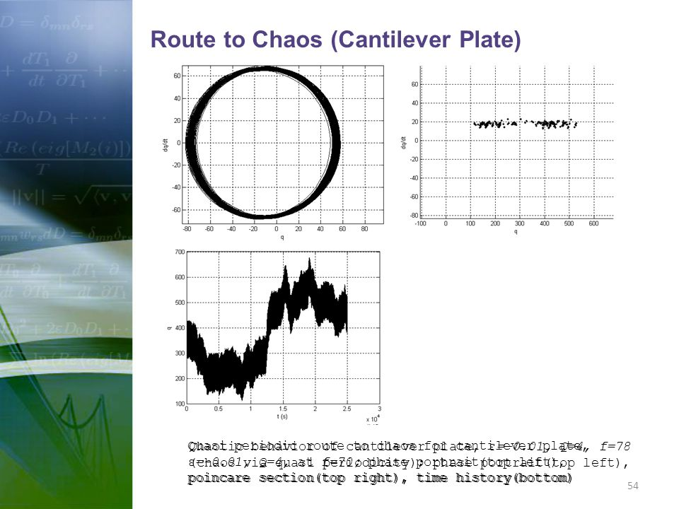 Route to Chaos (Cantilever Plate)