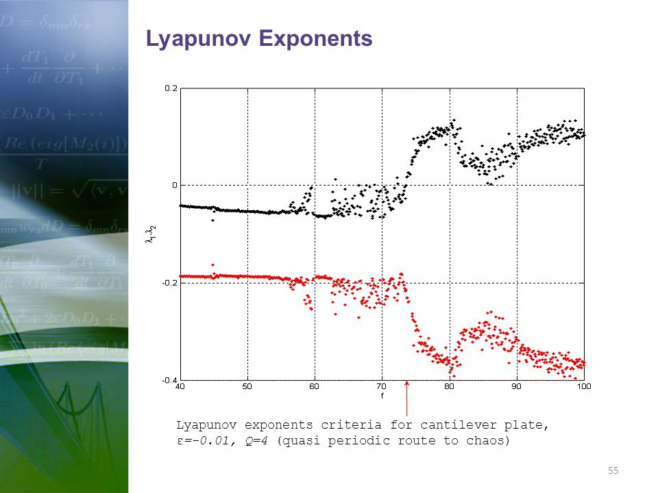 Lyapunov Exponents Lyapunov exponents criteria for cantilever plate, ε=-0.01, Q=4 (quasi periodic route to chaos)