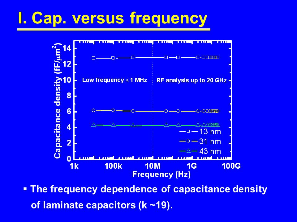 I. Cap. versus frequency The frequency dependence of capacitance density.
