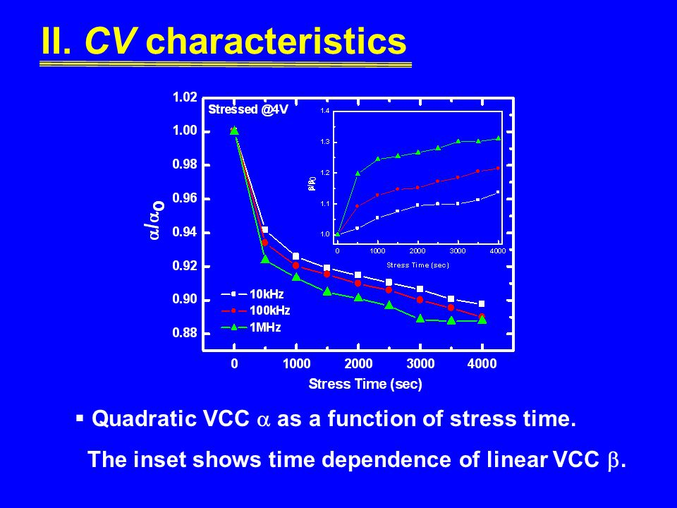 II. CV characteristics Quadratic VCC  as a function of stress time.