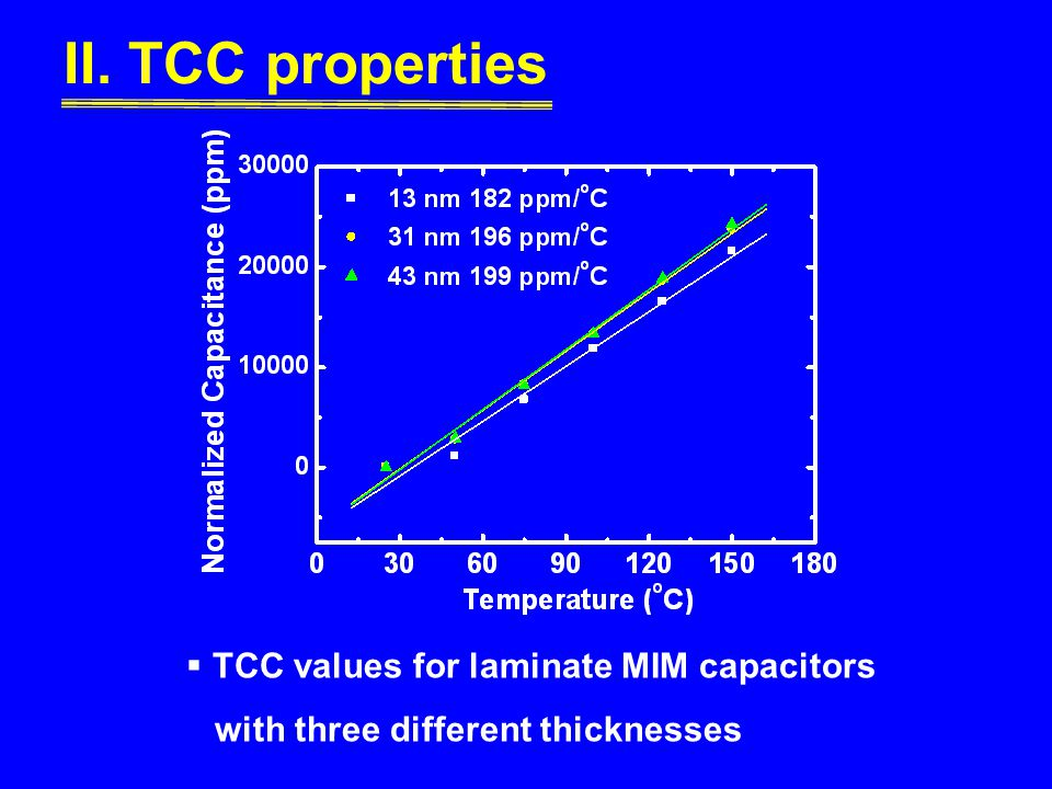 II. TCC properties TCC values for laminate MIM capacitors