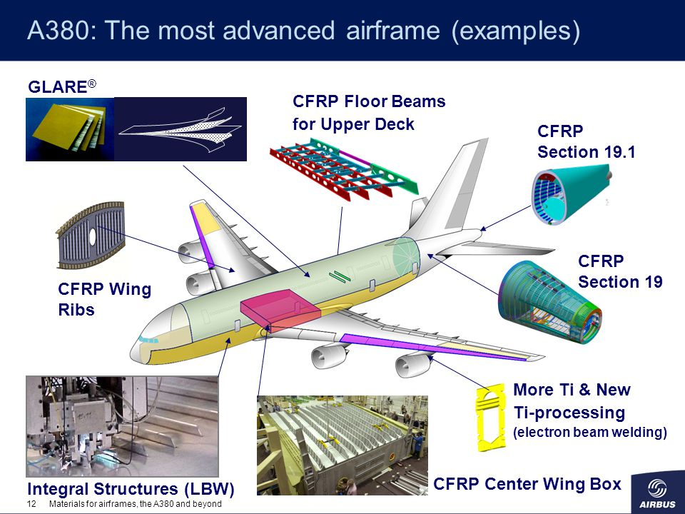 A380: The most advanced airframe (examples)