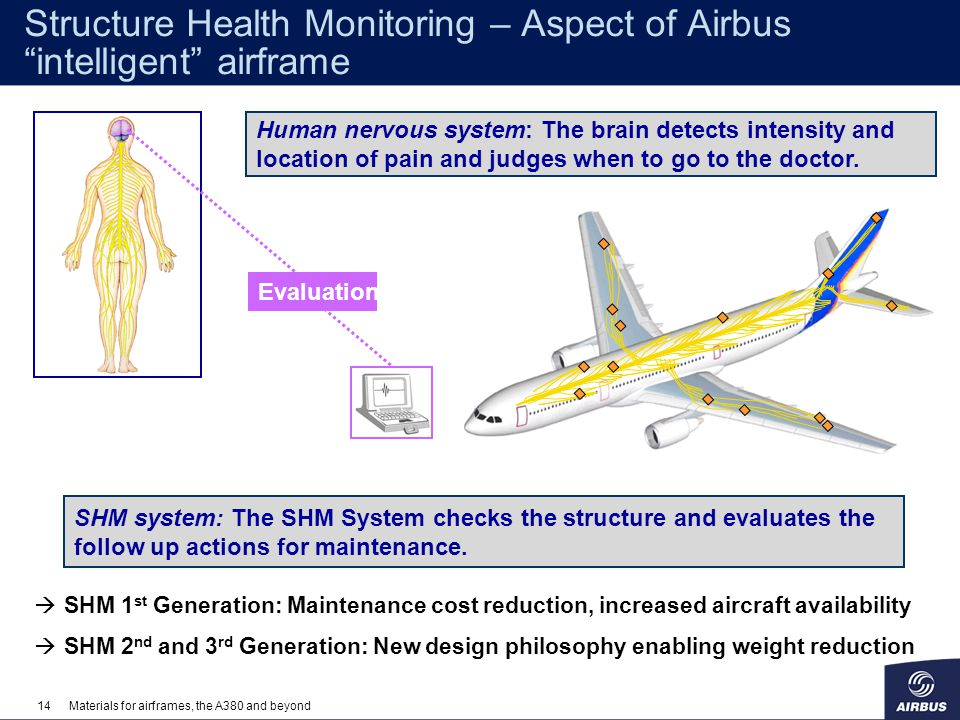 Structure Health Monitoring – Aspect of Airbus intelligent airframe