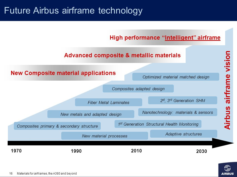 Future Airbus airframe technology