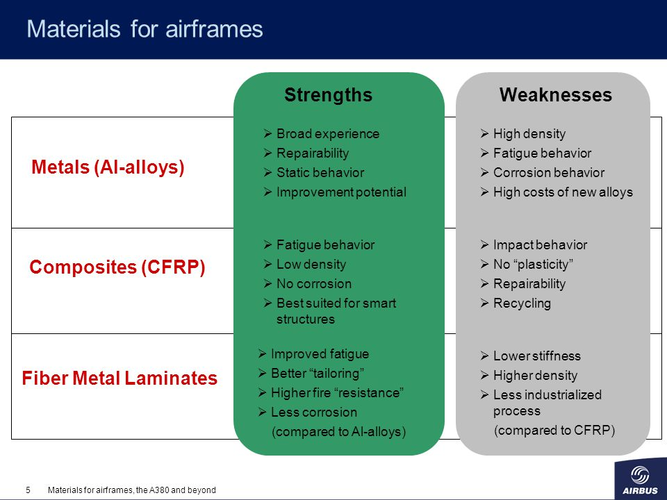 Materials for airframes
