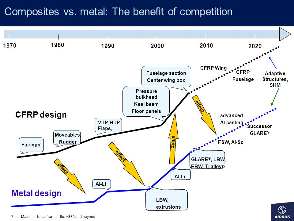 Composites vs. metal: The benefit of competition