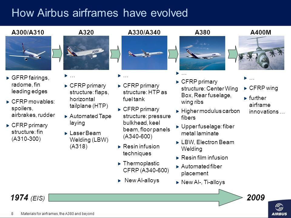 How Airbus airframes have evolved