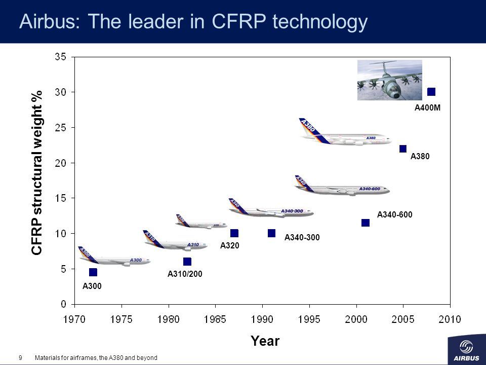 Airbus: The leader in CFRP technology
