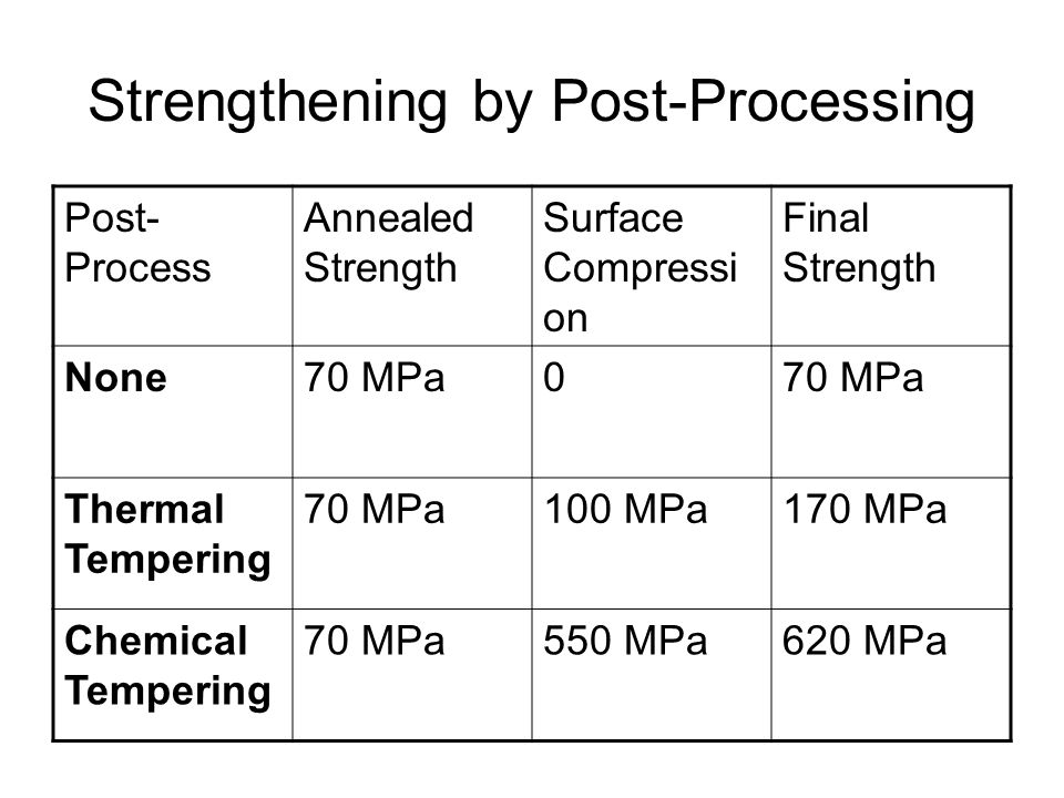 Strengthening by Post-Processing