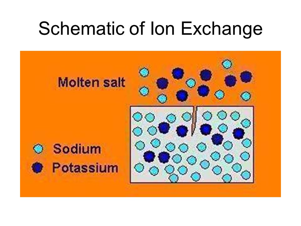 Schematic of Ion Exchange