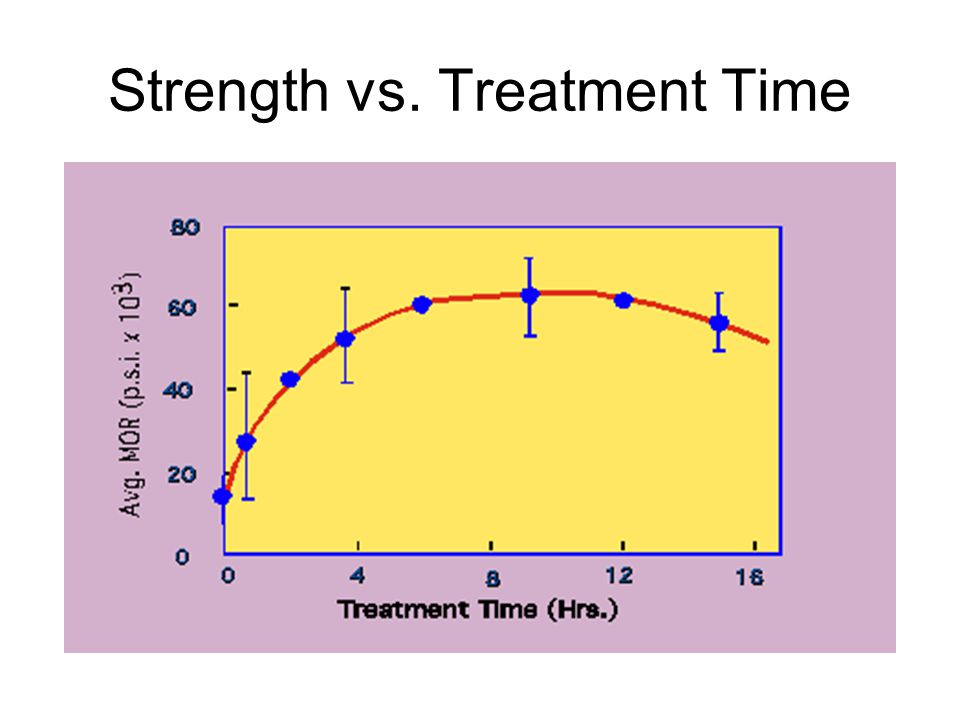 Strength vs. Treatment Time