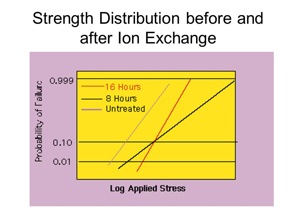 Strength Distribution before and after Ion Exchange