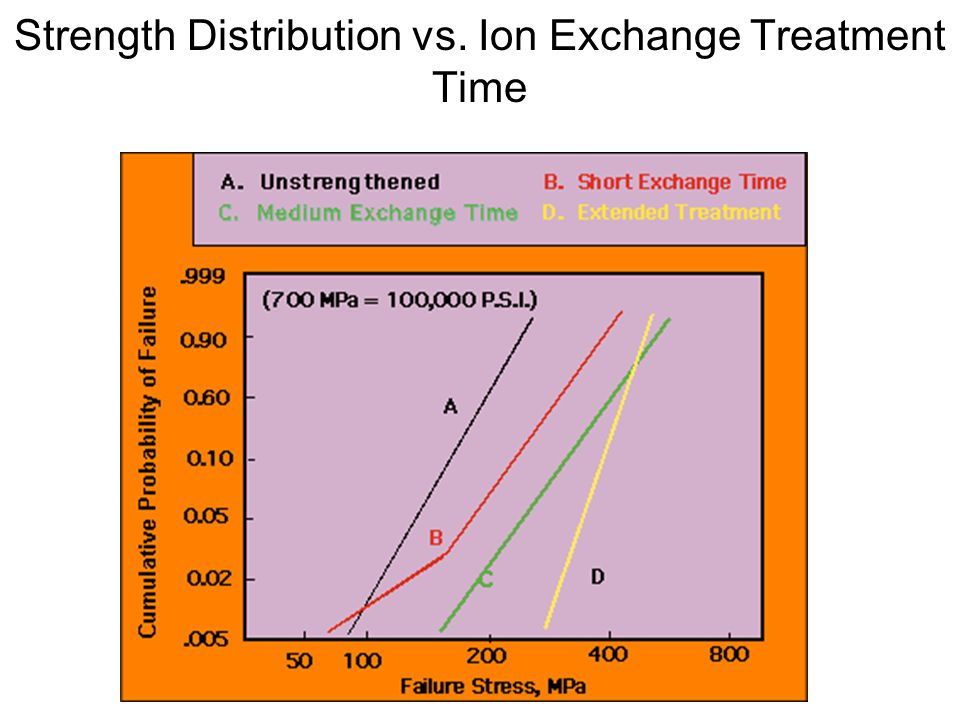 Strength Distribution vs. Ion Exchange Treatment Time