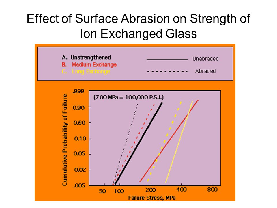 Effect of Surface Abrasion on Strength of Ion Exchanged Glass