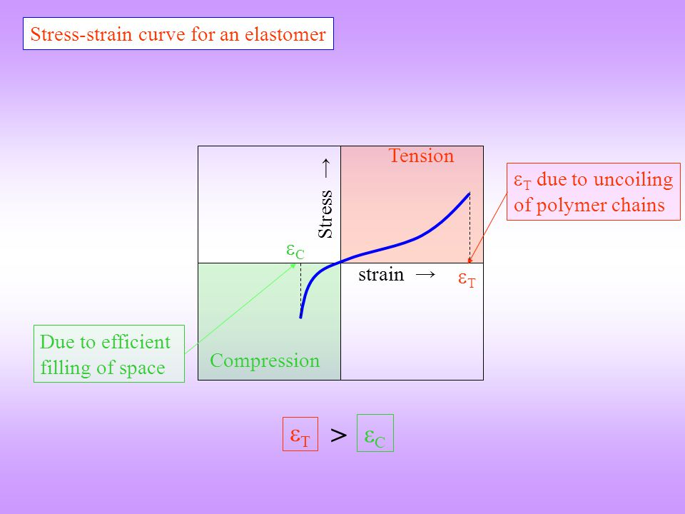 > T C Stress-strain curve for an elastomer Tension
