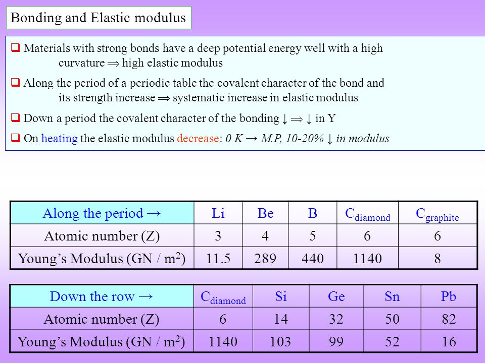 Bonding and Elastic modulus