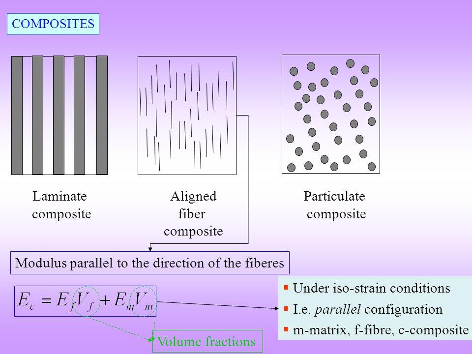 Aligned fiber composite Particulate composite