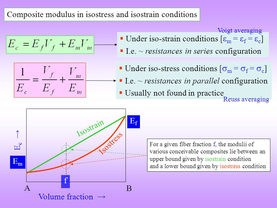 Composite modulus in isostress and isostrain conditions