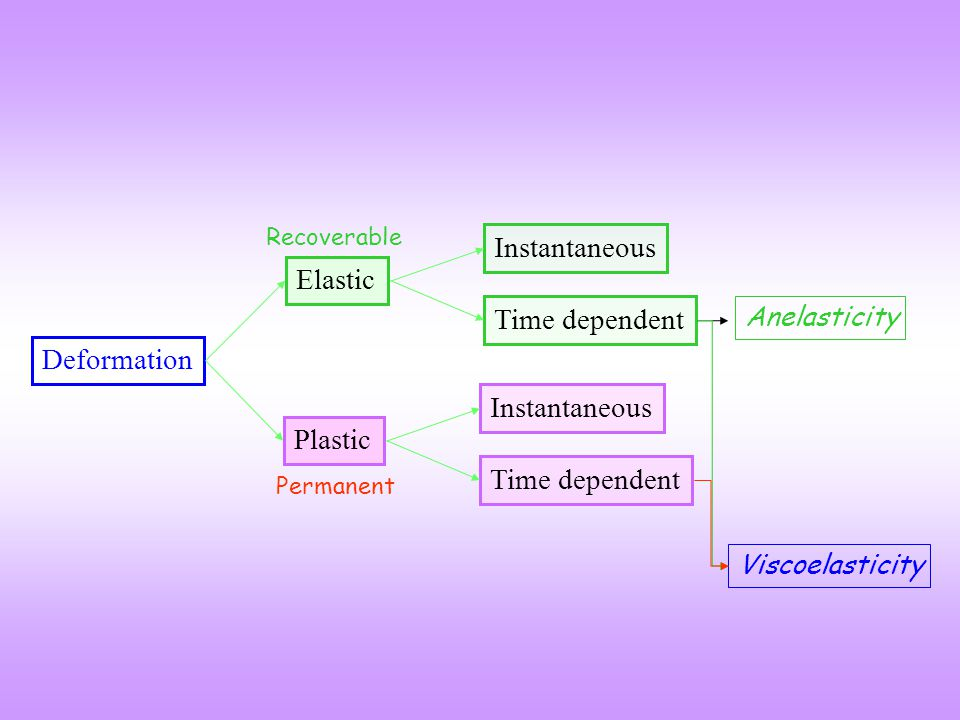 Instantaneous Elastic Time dependent Deformation Instantaneous Plastic
