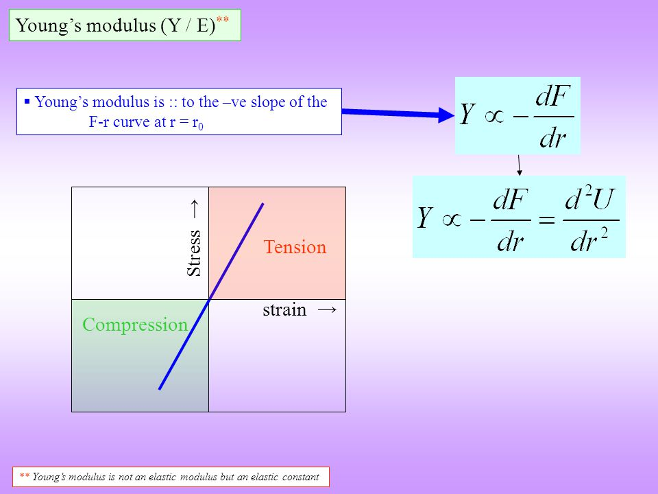 Young's modulus (Y / E)**