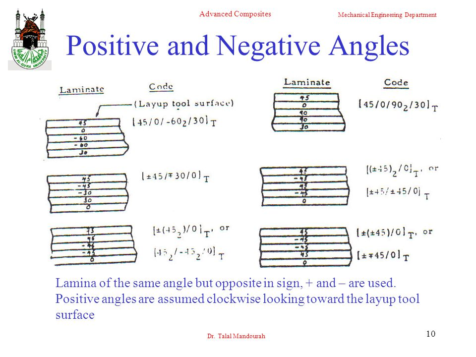 Positive and Negative Angles