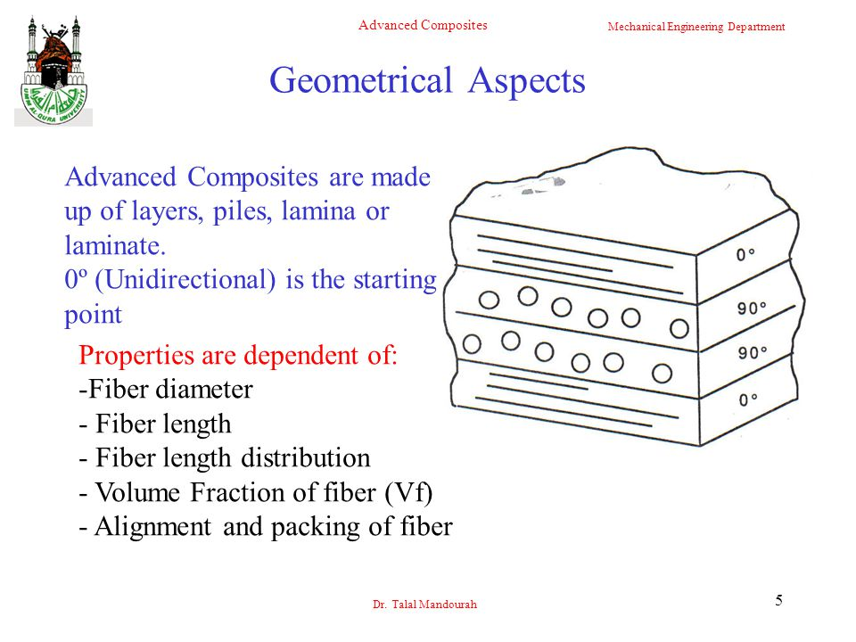 Geometrical Aspects Advanced Composites are made up of layers, piles, lamina or laminate. 0º (Unidirectional) is the starting point.