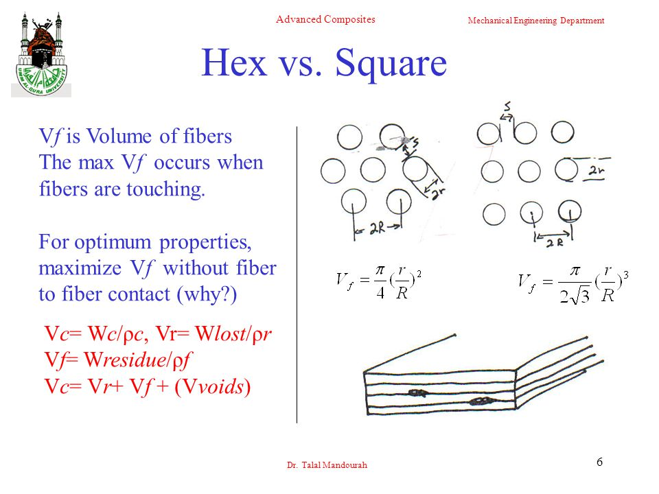 Hex vs. Square Vf is Volume of fibers