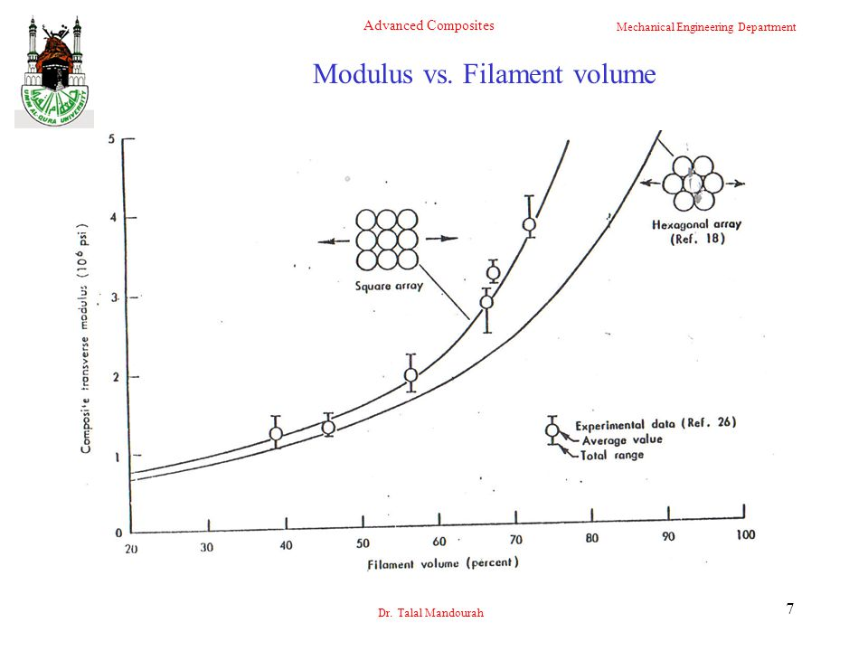 Modulus vs. Filament volume
