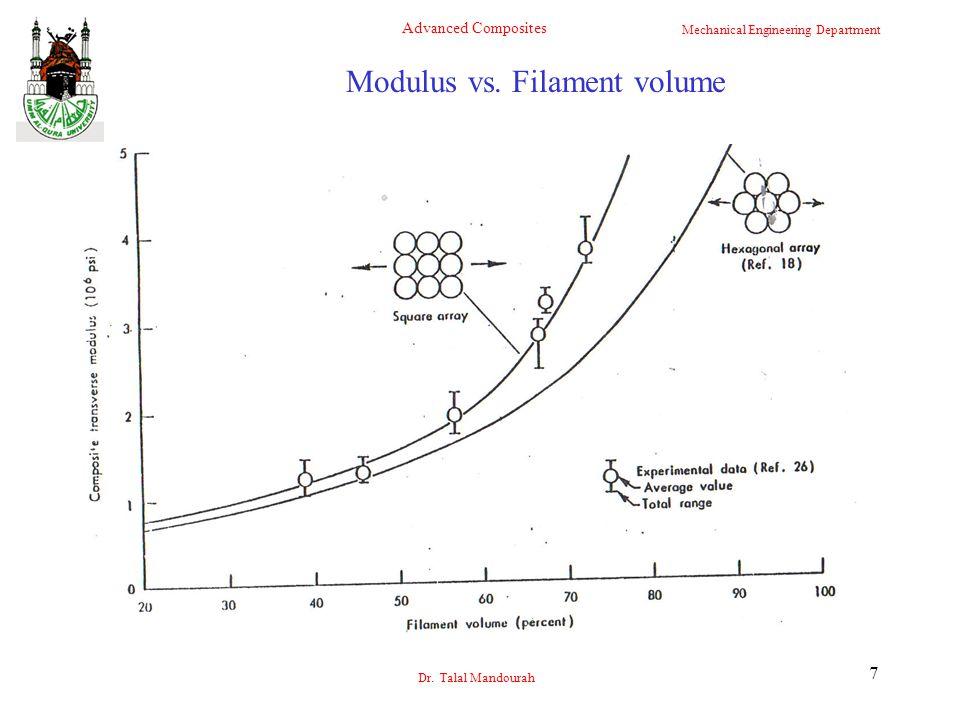 Modulus vs. Filament volume
