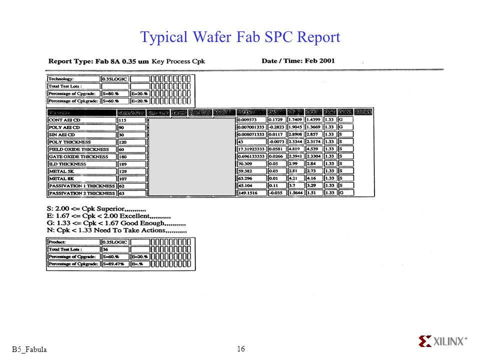 Typical Wafer Fab SPC Report