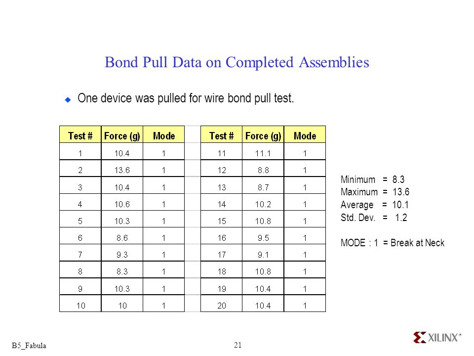 Bond Pull Data on Completed Assemblies
