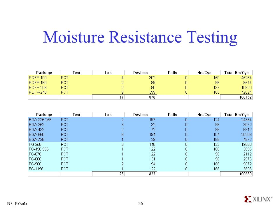 Moisture Resistance Testing