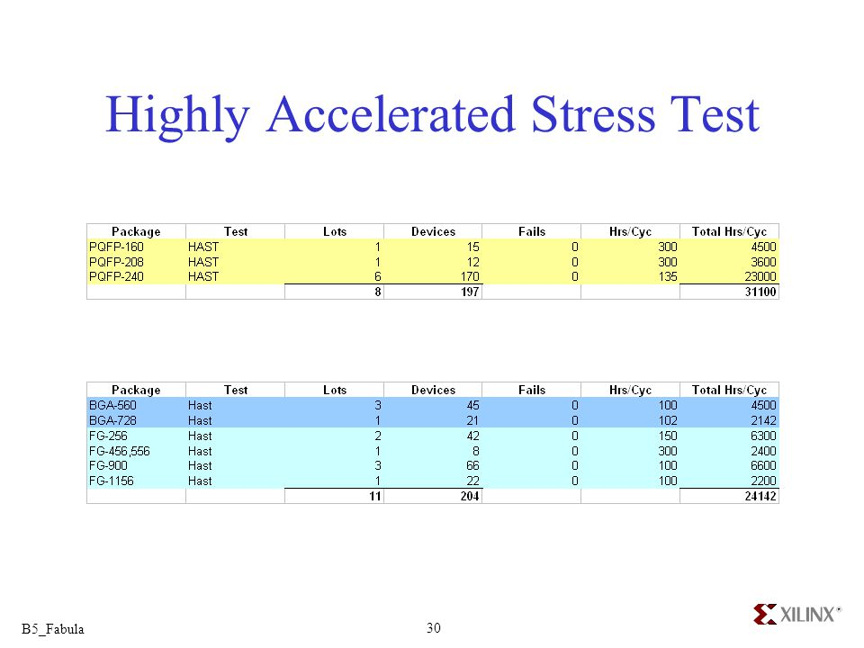Highly Accelerated Stress Test