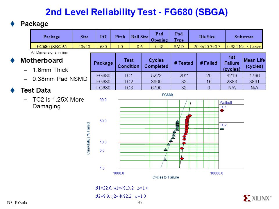 2nd Level Reliability Test - FG680 (SBGA)