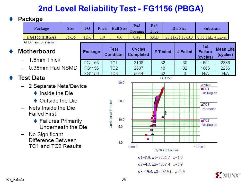 2nd Level Reliability Test - FG1156 (PBGA)