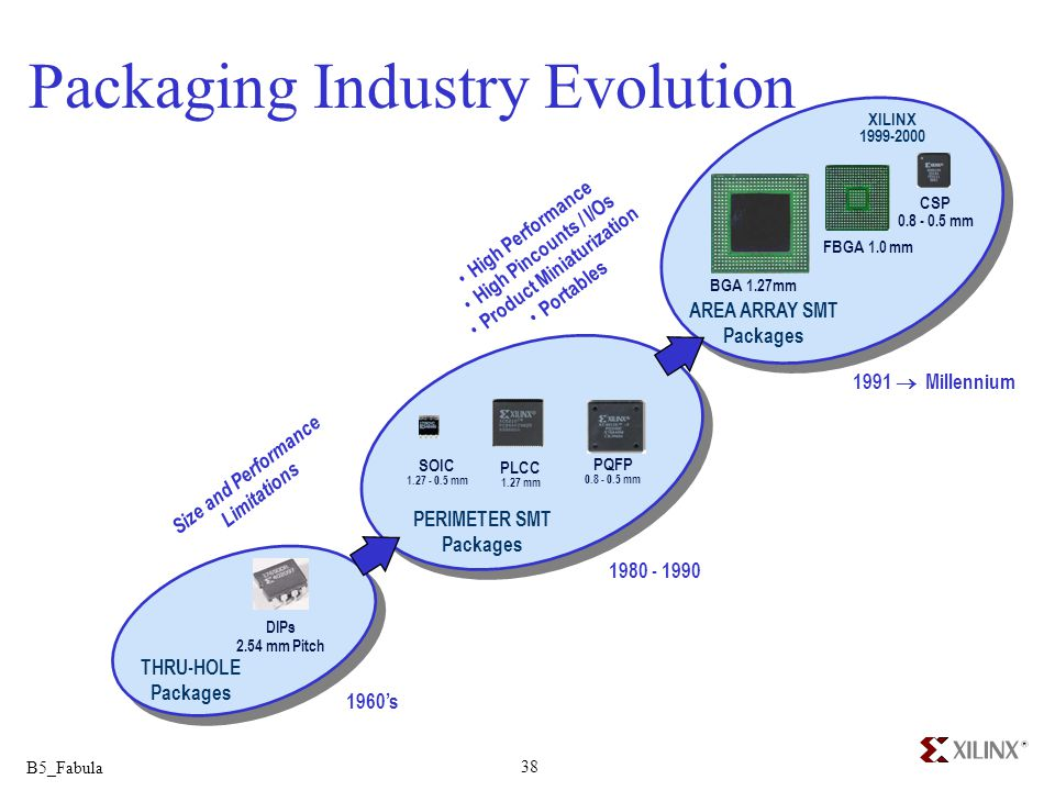 Packaging Industry Evolution