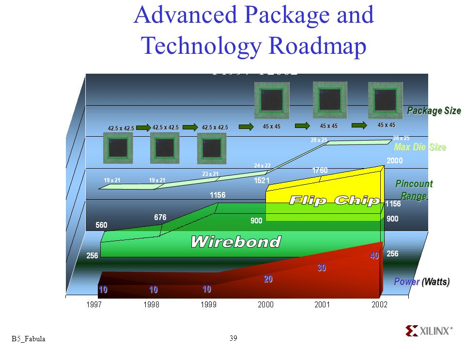 Advanced Package and Technology Roadmap Y1997-Y2002